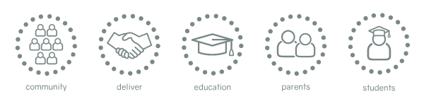 Recruitment icons for community, deliver, education, parents and students