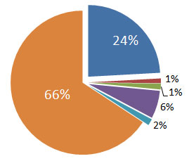 Pie chart of OUAC expenses and transfers
